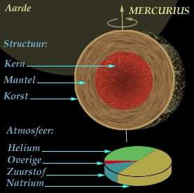 Mercurius  - Amateur sterrenkunde